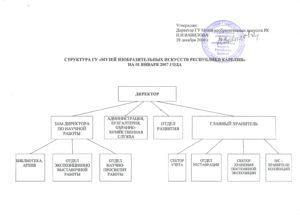 """Структура БУ """"МИИ РК"""""""